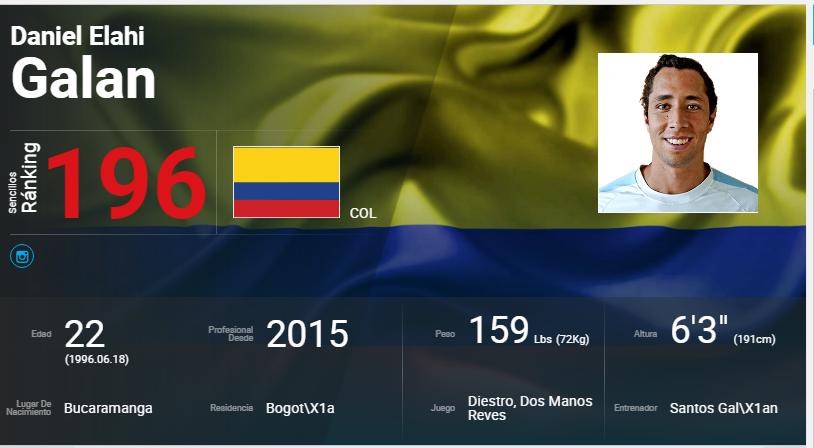 El tenista santandereano Daniel Galán llega al Top 200 del Ranking de la ATP