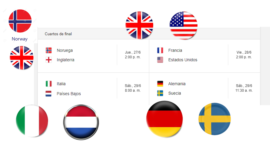 Fútbol. Mundial Femenino 2.019. Italia ganó a China 2-0 y Holanda a Japón 2-1. Definidos así los 4os. de final