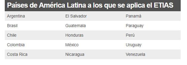 ETIAS, el permiso de viaje que la mayoría de latinoamericanos deberá tramitar para entrar a Europa a partir de 2021