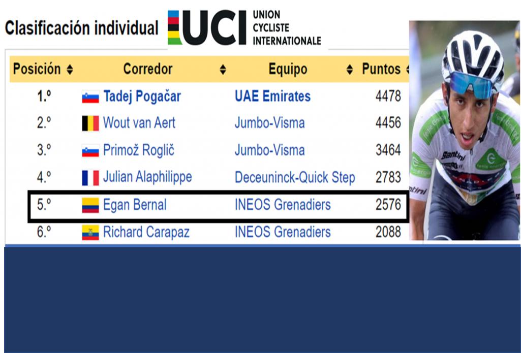 EGAN BERNAL 5o. mejor ciclista del mundo.